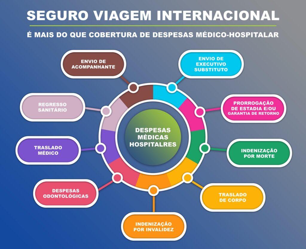 Infográfico com algumas despesas médicas hospitalares com cobertura no Seguro Viagem Internacional