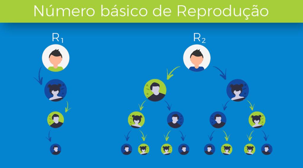 infográfico de representação do número básico de reprodução em pandemias