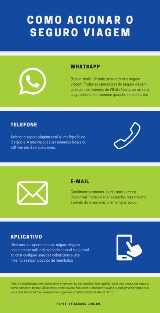 infográfico demonstra os canais para o acionamento do seguro viagem