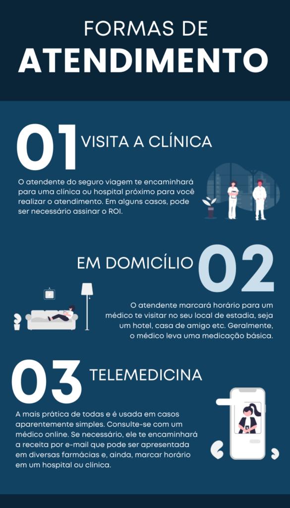 infográfico com as formas de atendimento no seguro viagem